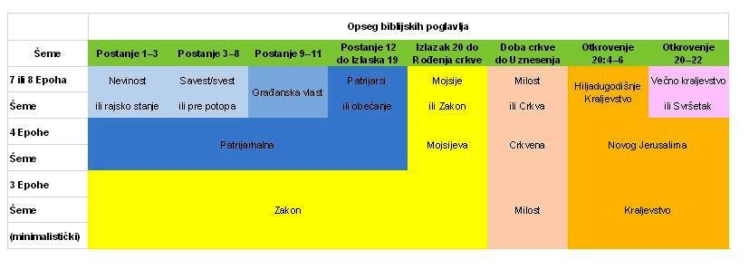 misa 5 tabela 1